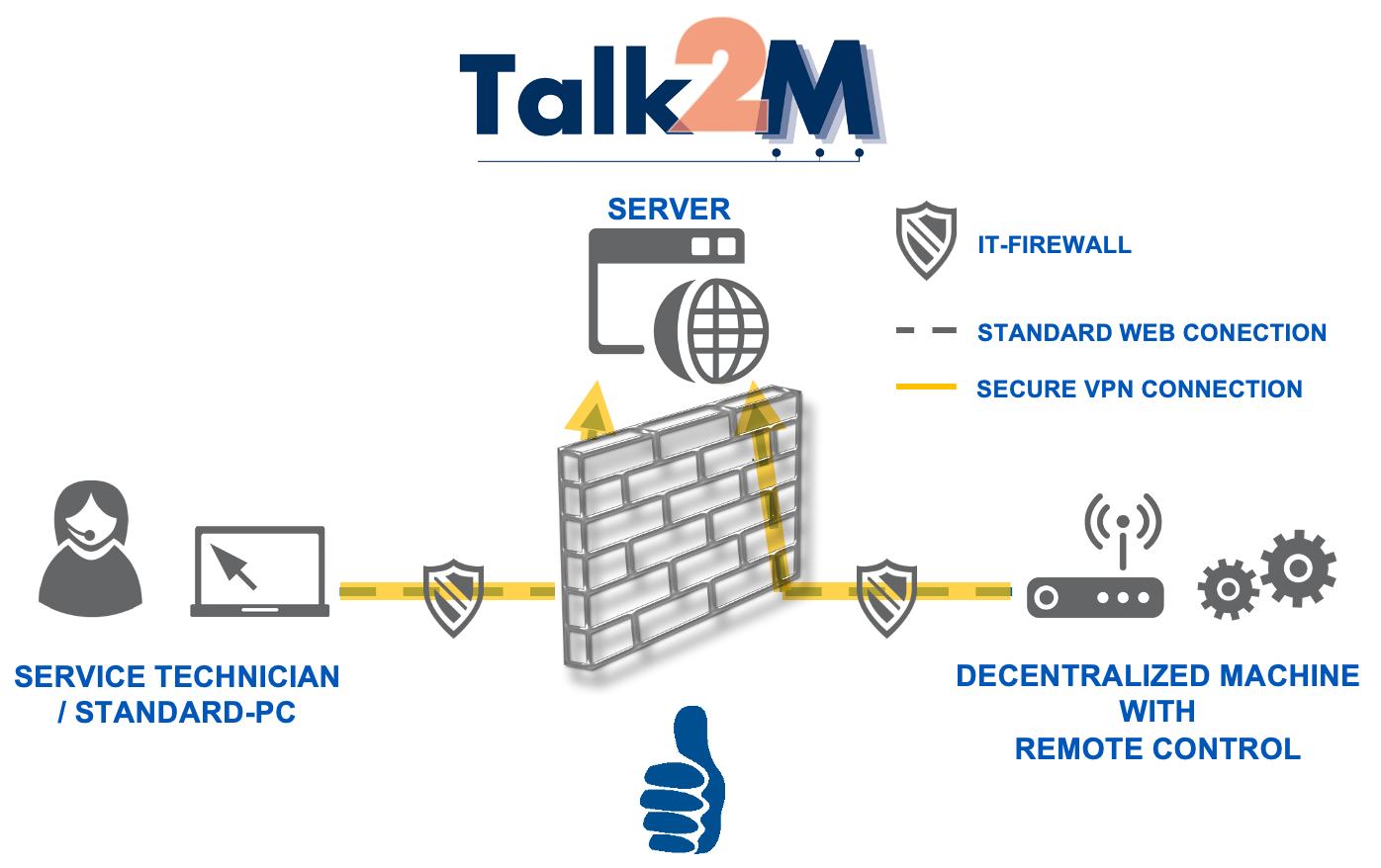 VIPA Remote access router